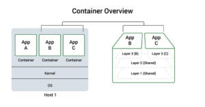 Docker container overview