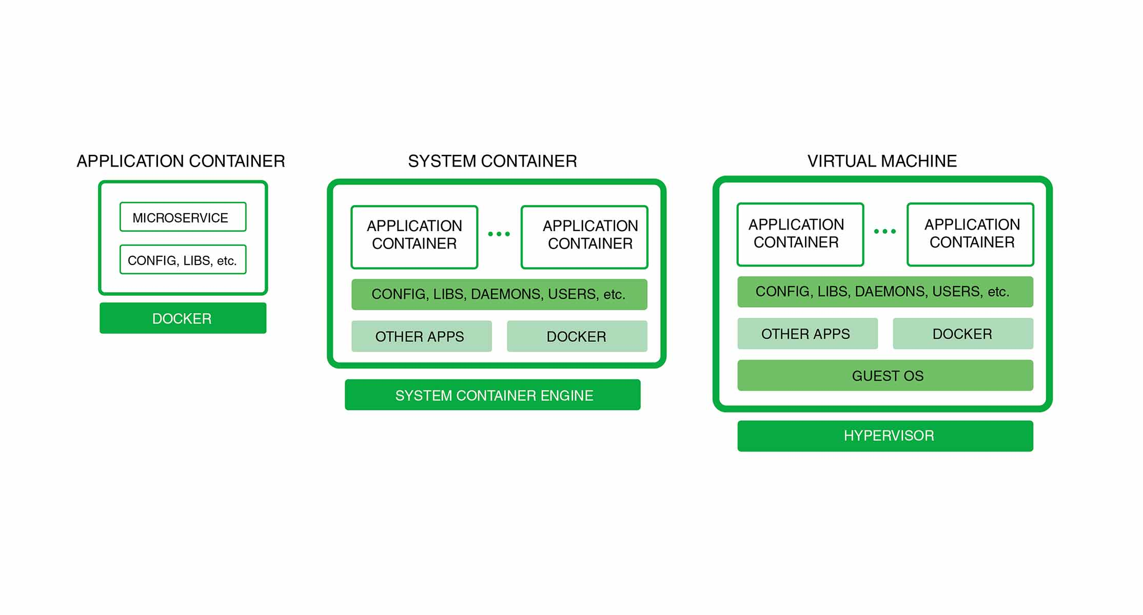 Containers and Virtual Machines image 1