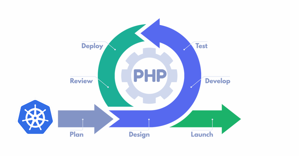 Deploy a PHP Application on Kubernetes featured image