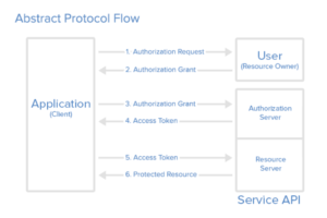 oauth protocol flow