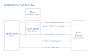 authorisation code flow