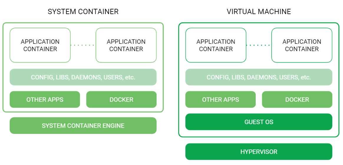 system containers